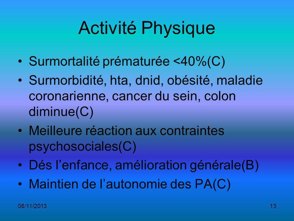 Activité Physique Surmortalité prématurée <40%(C)