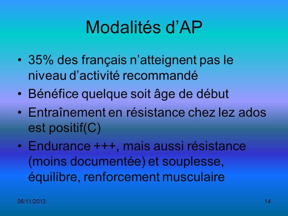 Modalités d'AP 35% des français n'atteignent pas le niveau d'activité recommandé. Bénéfice quelque soit âge de début.