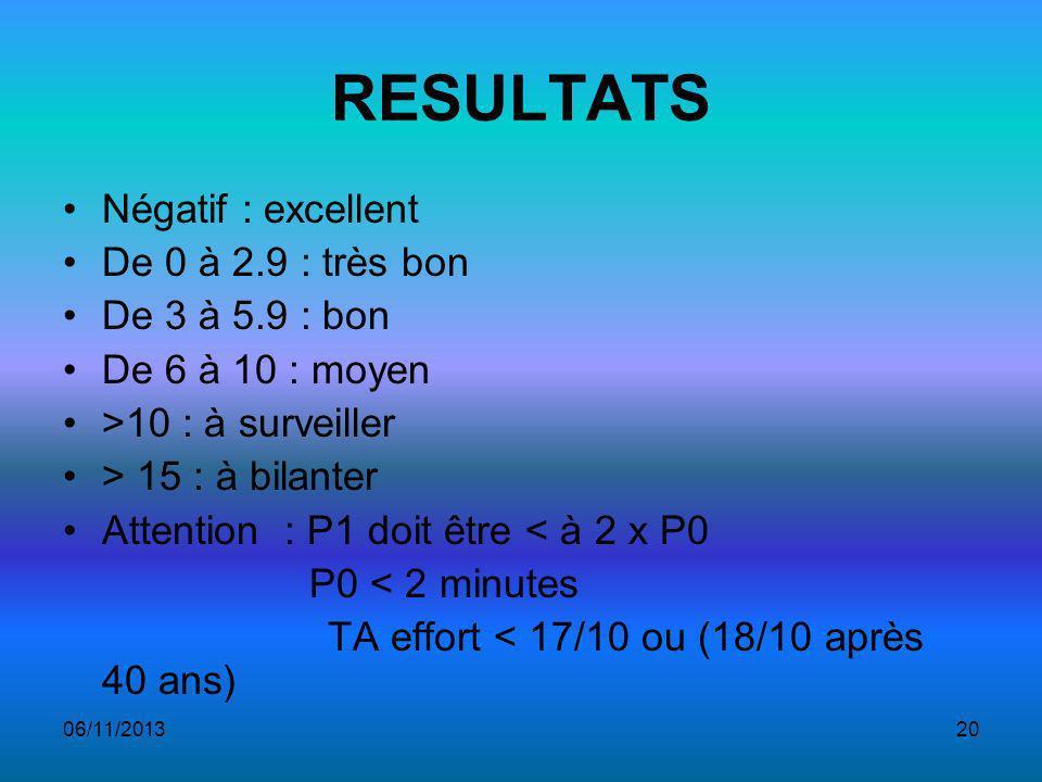 RESULTATS Négatif : excellent De 0 à 2.9 : très bon De 3 à 5.9 : bon