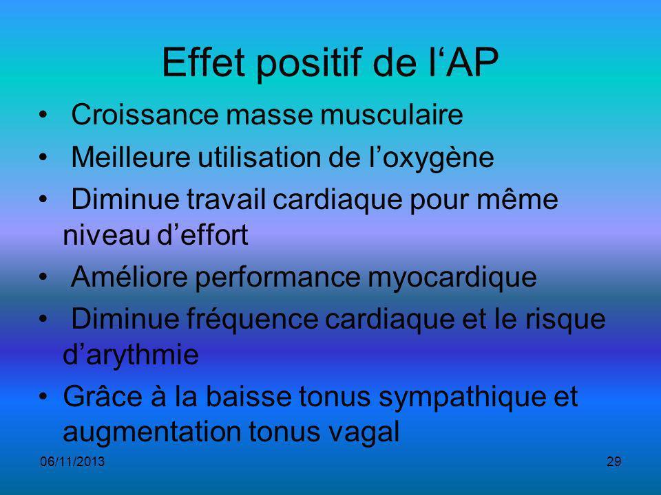Effet positif de l'AP Croissance masse musculaire