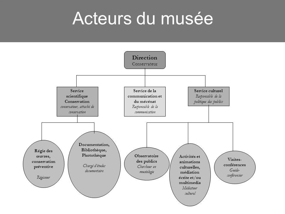 Acteurs du musée Direction Conservateur Service scientifique