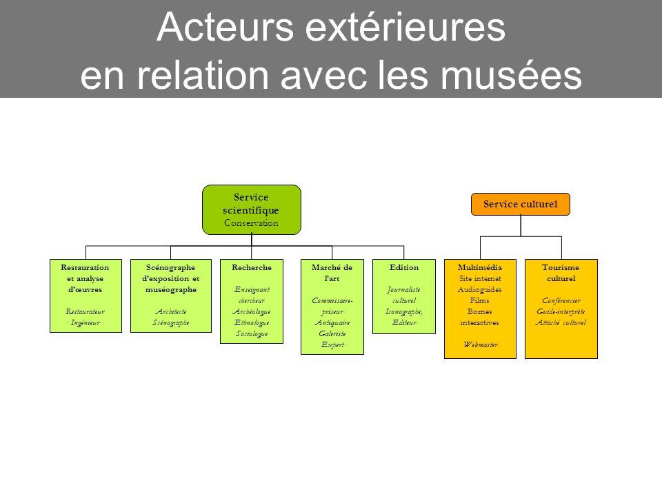 Acteurs extérieures en relation avec les musées