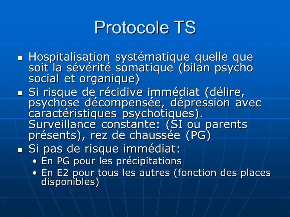 Protocole TSHospitalisation systématique quelle que soit la sévérité somatique (bilan psycho social et organique)