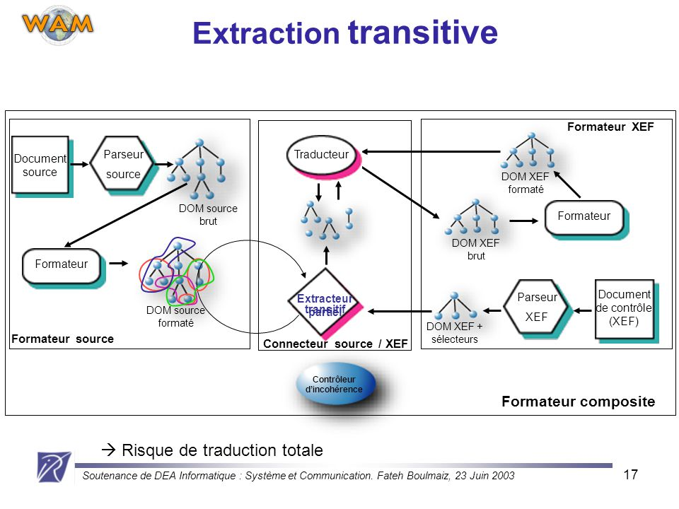Extraction transitive