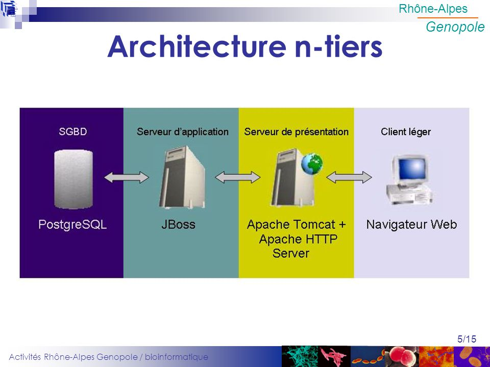 Architecture n-tiers