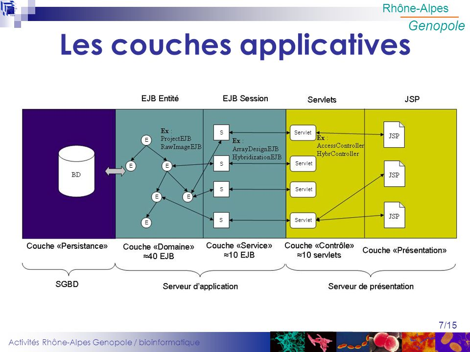 Les couches applicatives