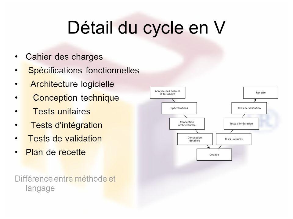 Détail du cycle en V Cahier des charges Spécifications fonctionnelles