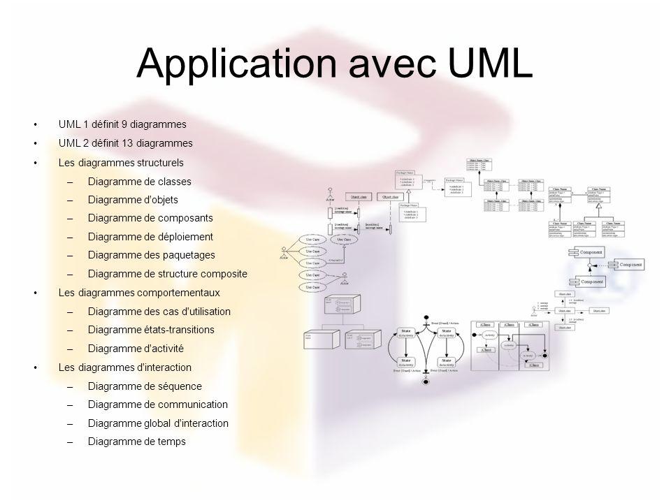 Application avec UML UML 1 définit 9 diagrammes