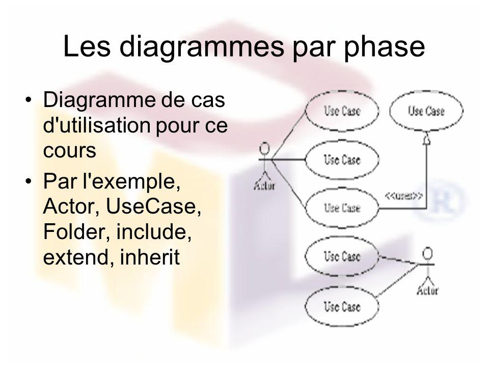 Les diagrammes par phase