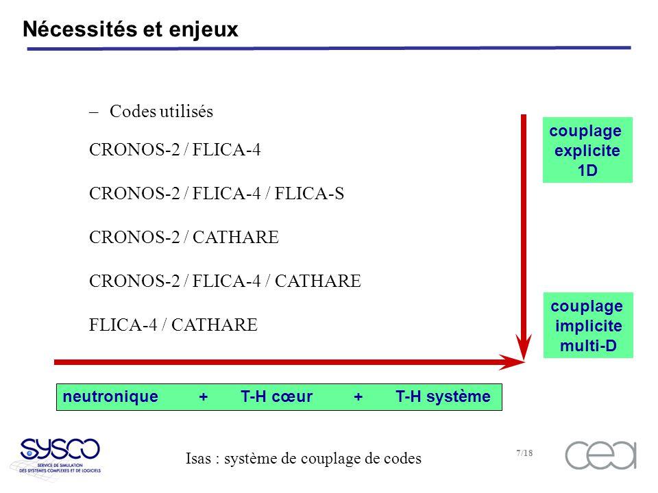 couplage implicite multi-D