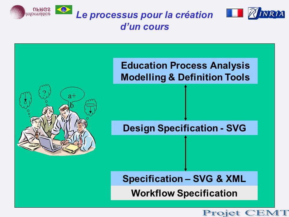 Le processus pour la création d'un cours