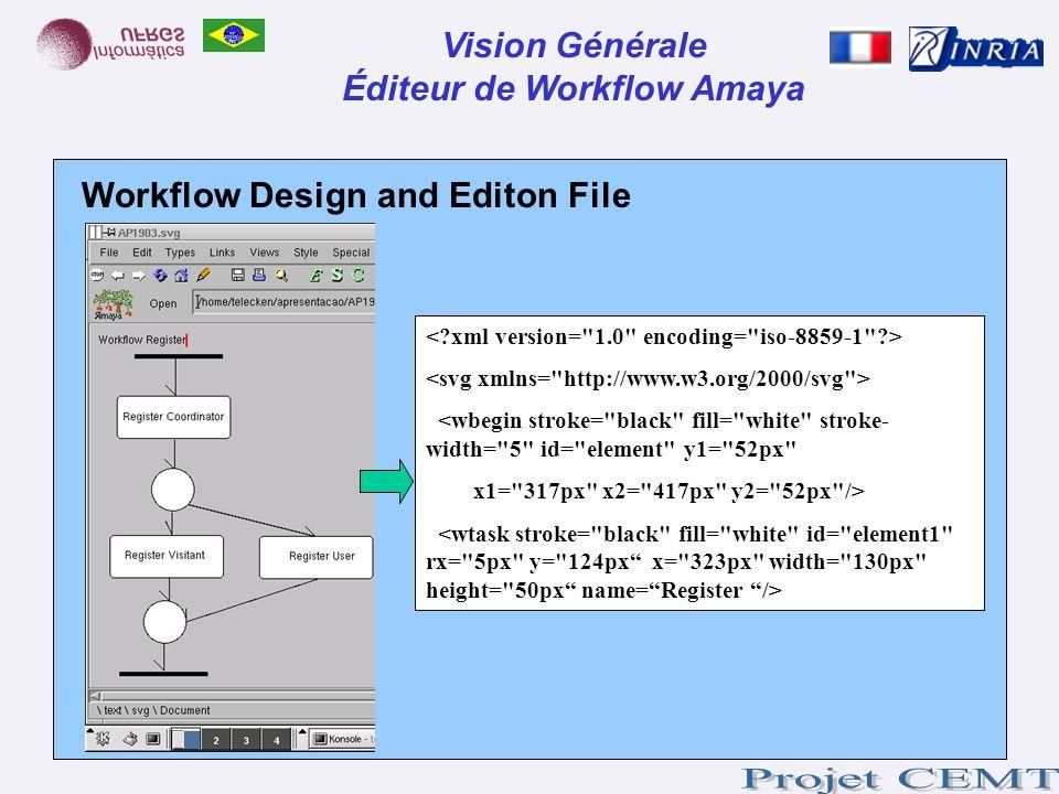 Éditeur de Workflow Amaya