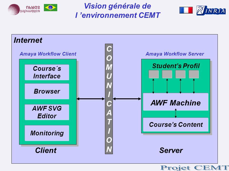 Vision générale de l 'environnement CEMT