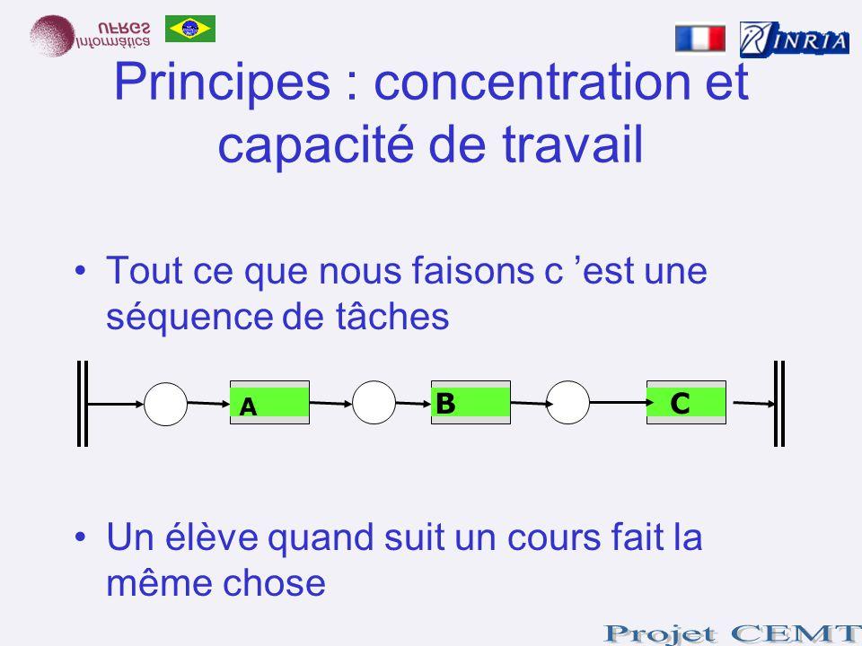 Principes : concentration et capacité de travail