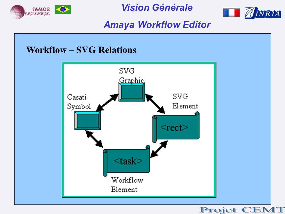 Vision Générale Amaya Workflow Editor Workflow – SVG Relations