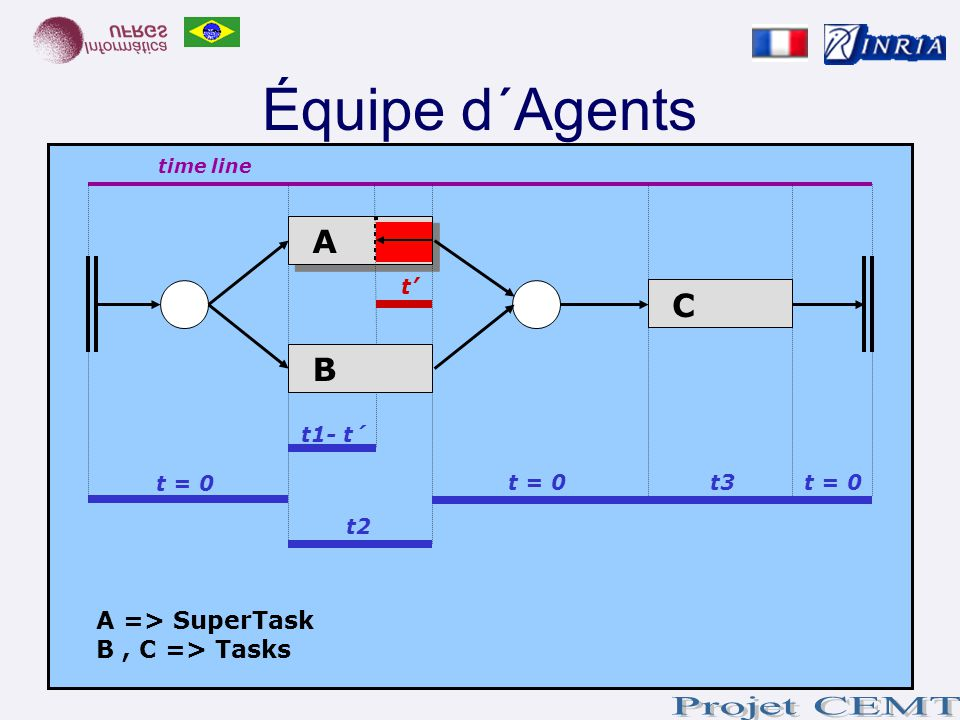 Équipe d´Agents A C B A => SuperTask B , C => Tasks t' t1- t´