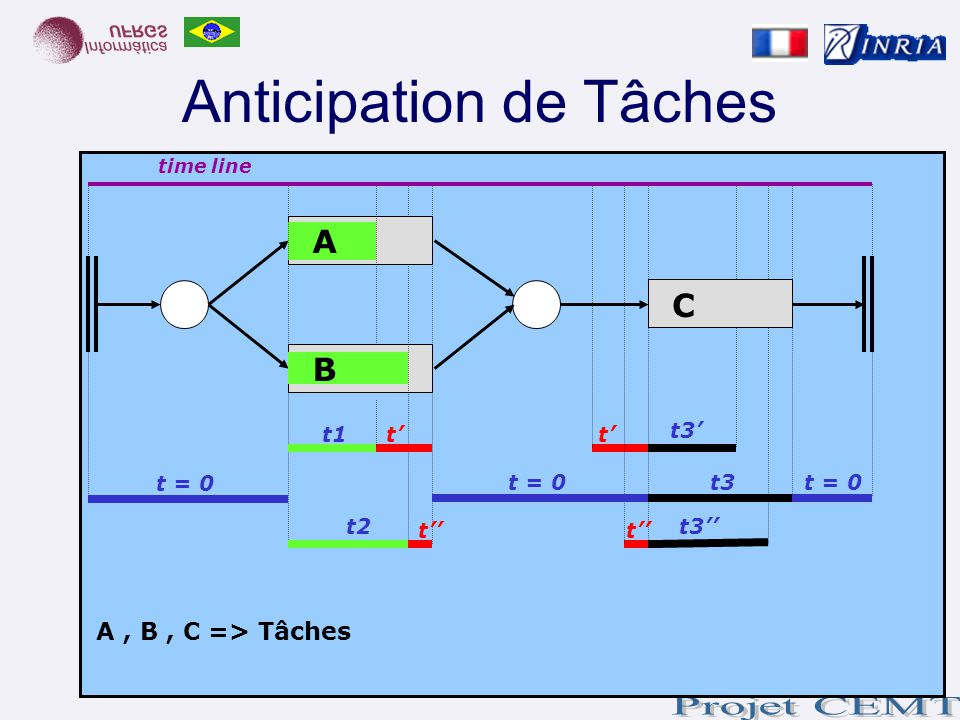 Anticipation de Tâches