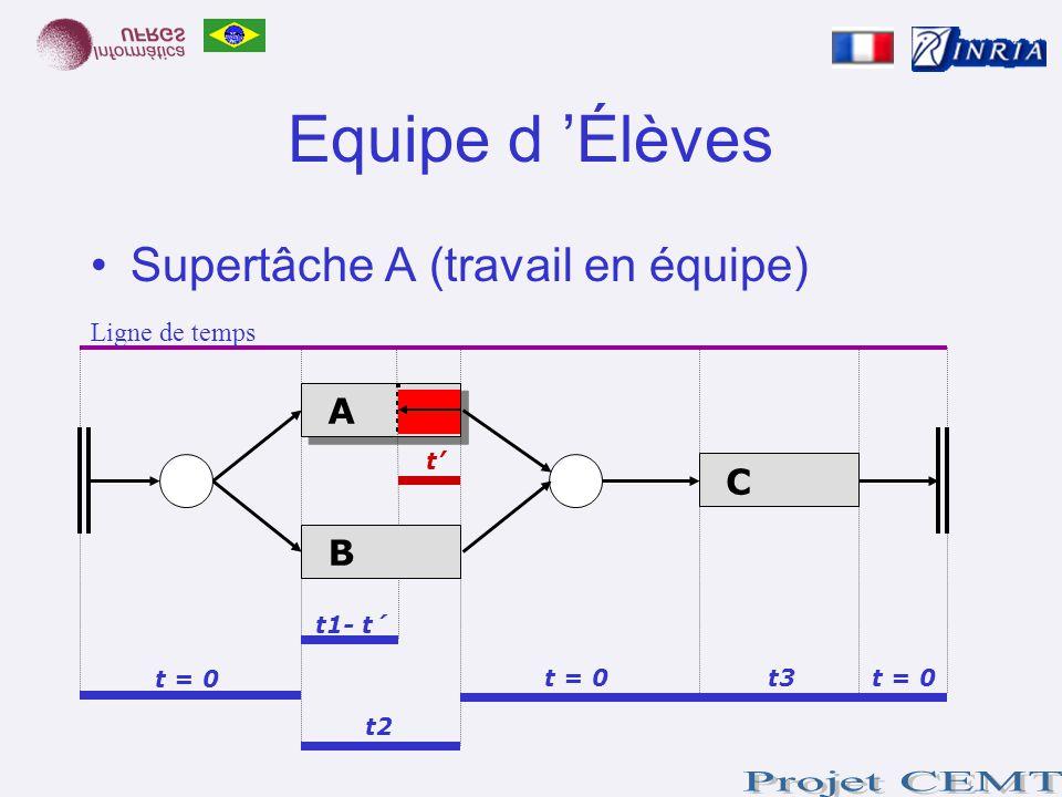 Equipe d 'Élèves Supertâche A (travail en équipe) A C B Ligne de temps