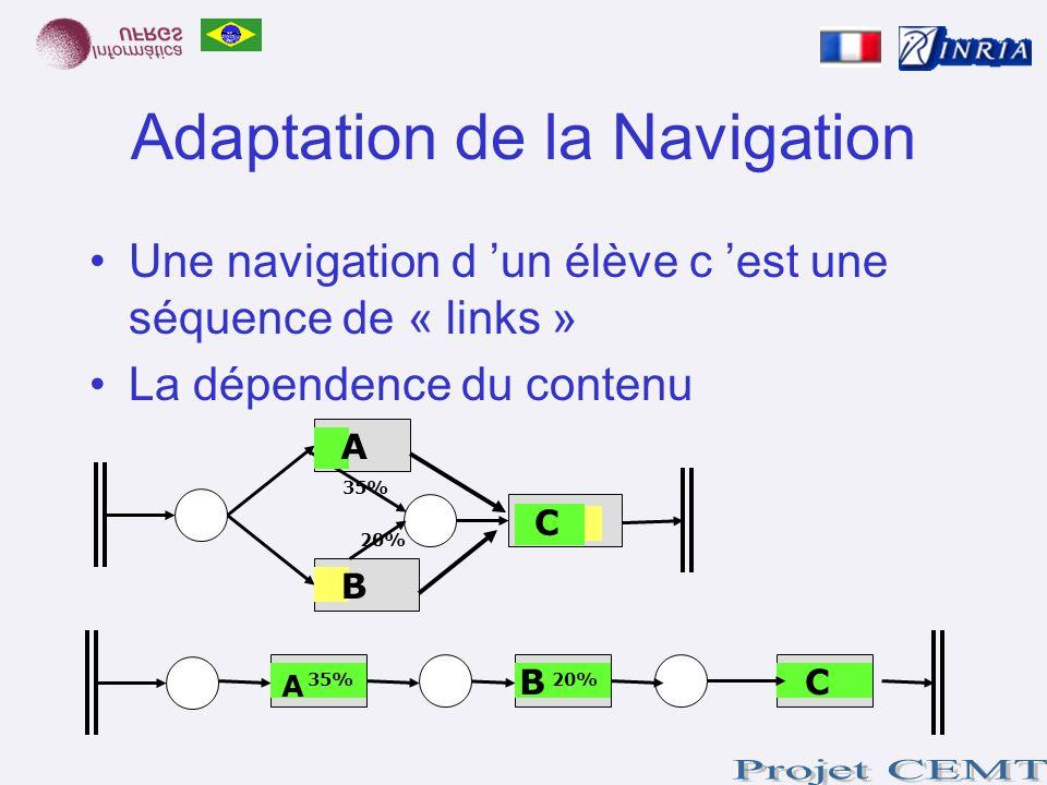 Adaptation de la Navigation