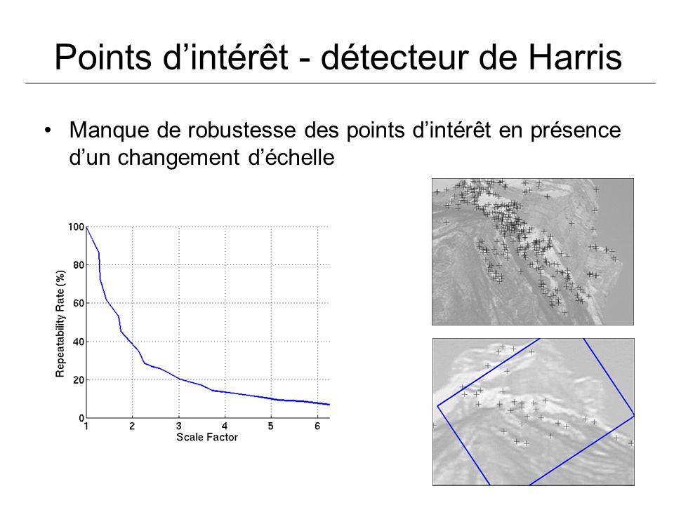 Points d'intérêt - détecteur de Harris