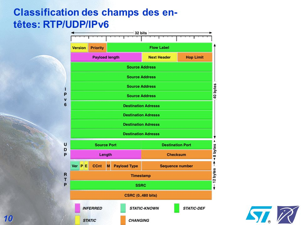 Classification des champs des en-têtes: RTP/UDP/IPv6