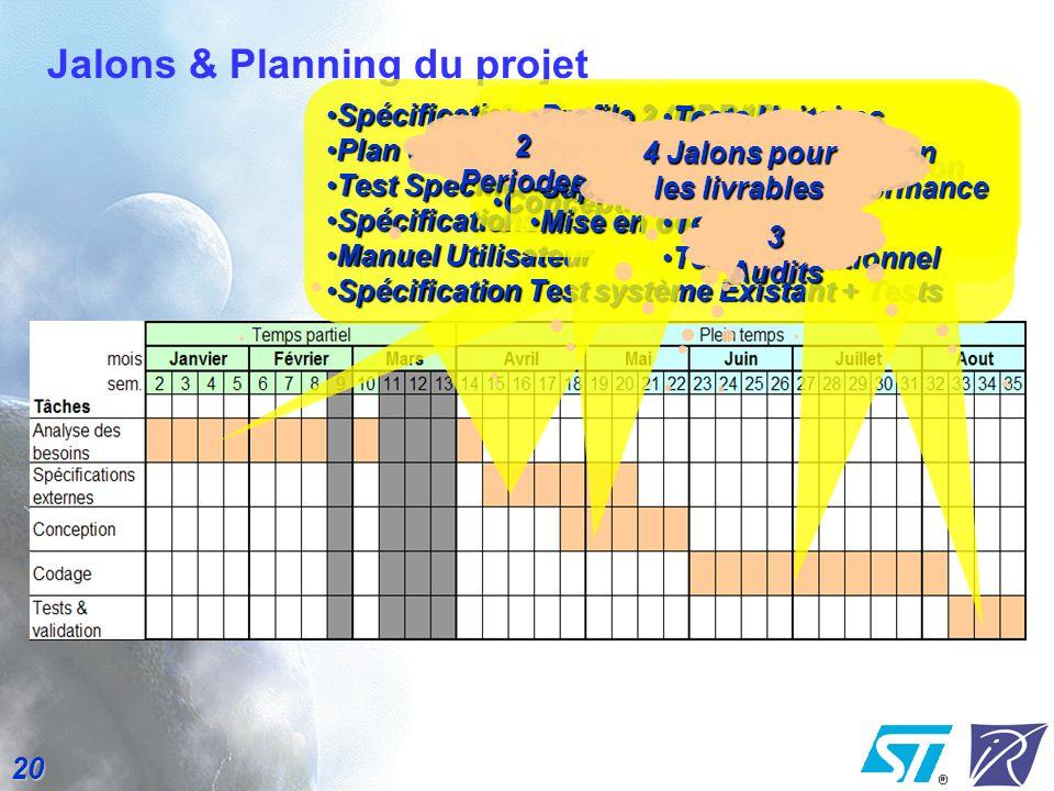 Jalons & Planning du projet