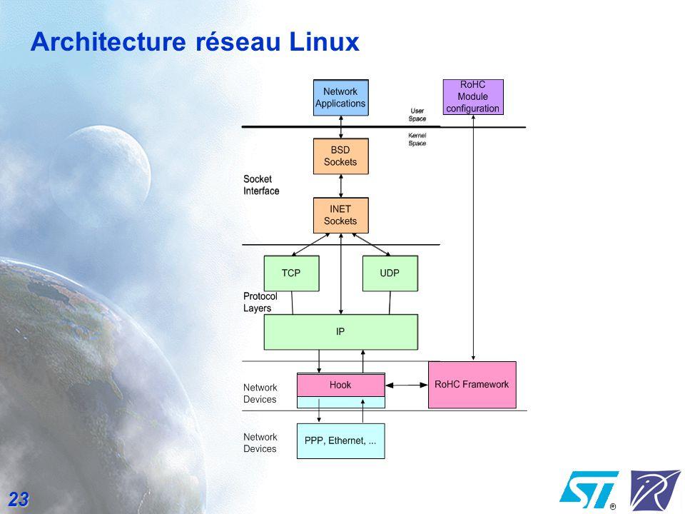 Architecture réseau Linux
