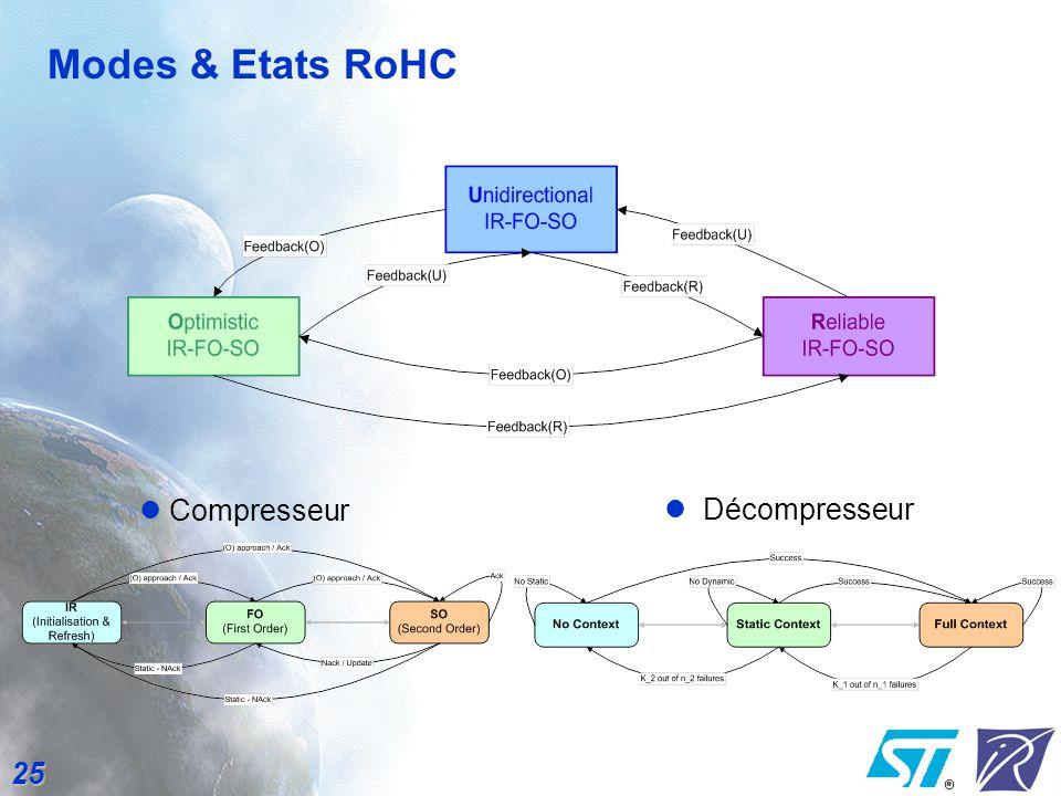 Modes & Etats RoHC Compresseur Décompresseur
