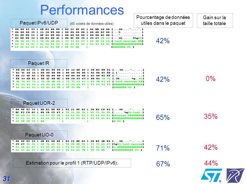 Performances 42% 0% 42% 65% 35% 42% 71% 67% 44%