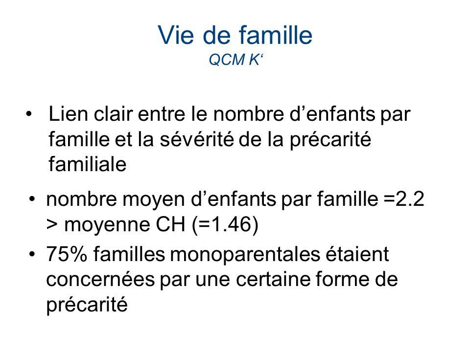 Vie de famille QCM K' Lien clair entre le nombre d'enfants par famille et la sévérité de la précarité familiale.