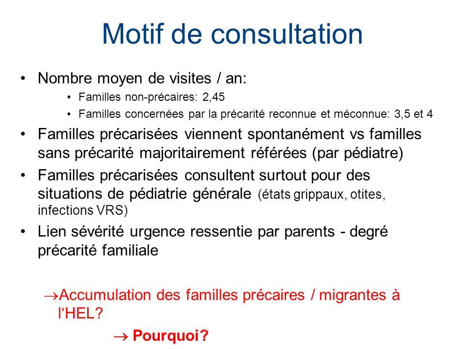 Motif de consultation Nombre moyen de visites / an: