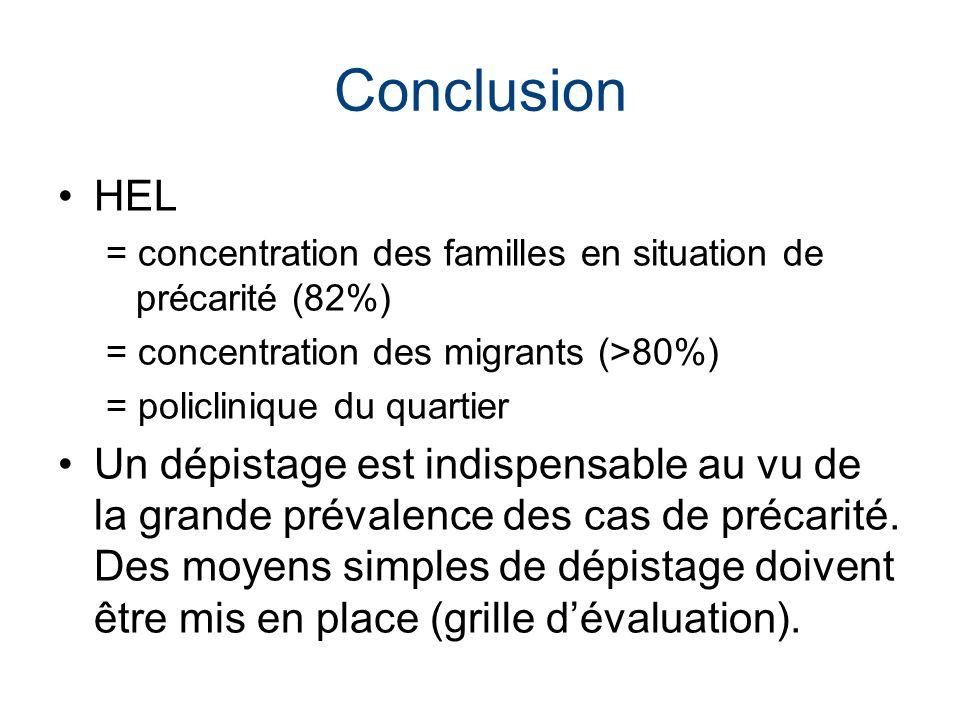 Conclusion HEL. = concentration des familles en situation de précarité (82%) = concentration des migrants (>80%)