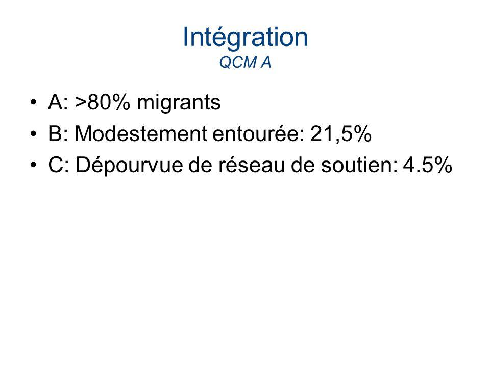 Intégration QCM A A: >80% migrants B: Modestement entourée: 21,5%