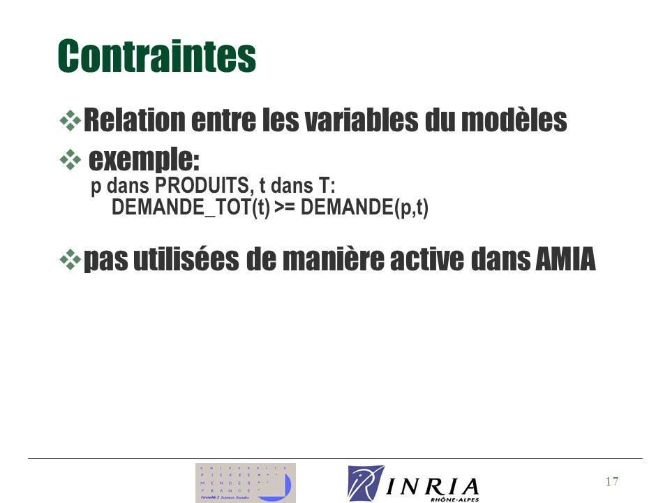 Contraintes Relation entre les variables du modèles exemple: