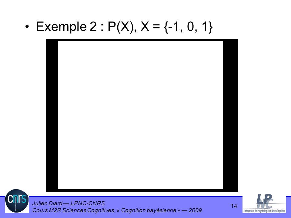 Exemple 2 : P(X), X = {-1, 0, 1} 14