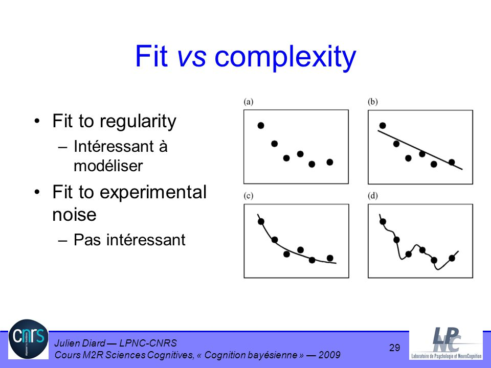 Fit vs complexity Fit to regularity Fit to experimental noise