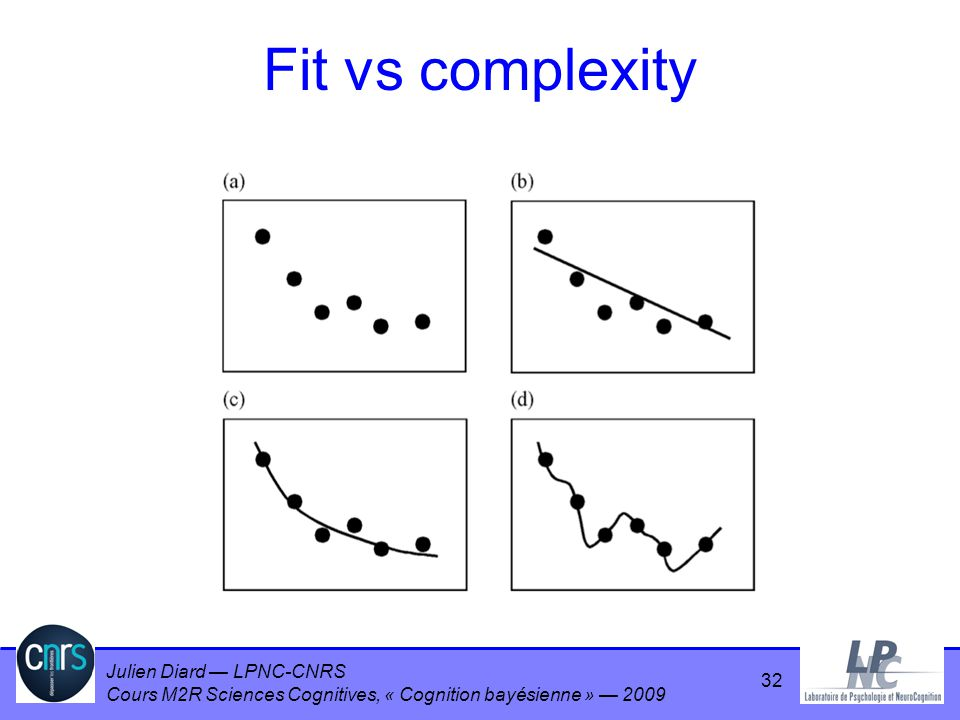 Fit vs complexity