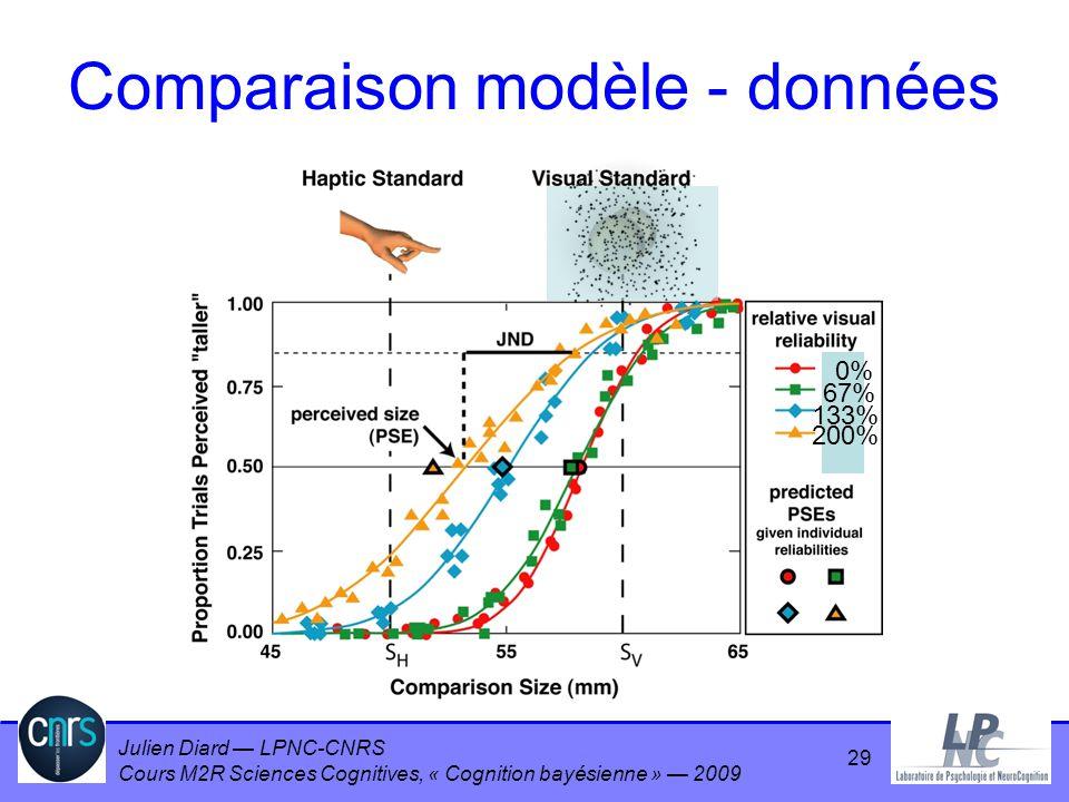 Comparaison modèle - données