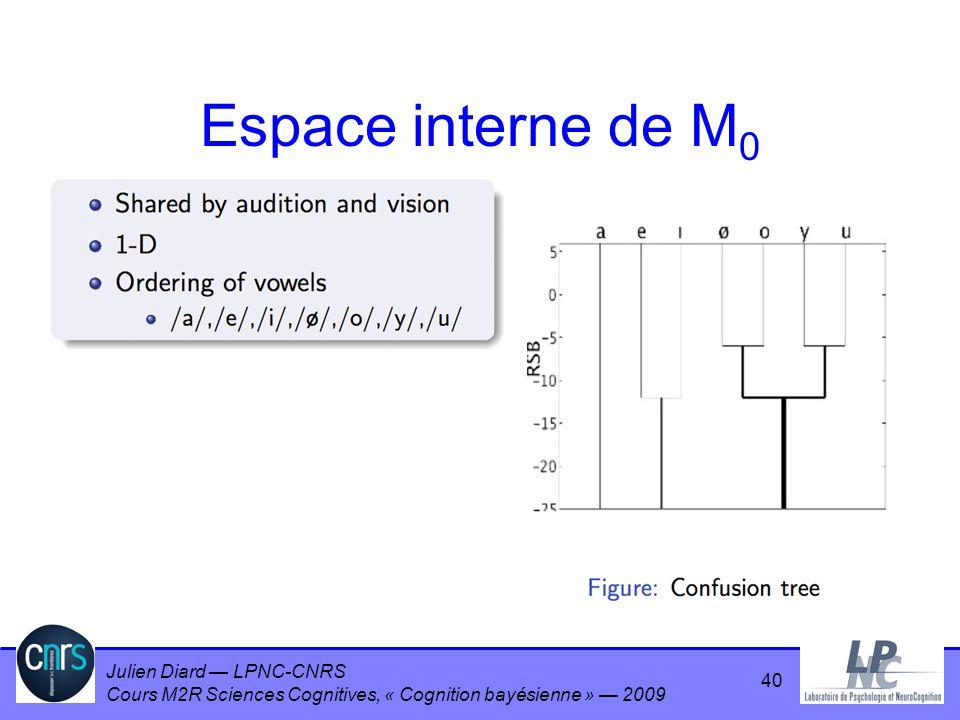 Espace interne de M0
