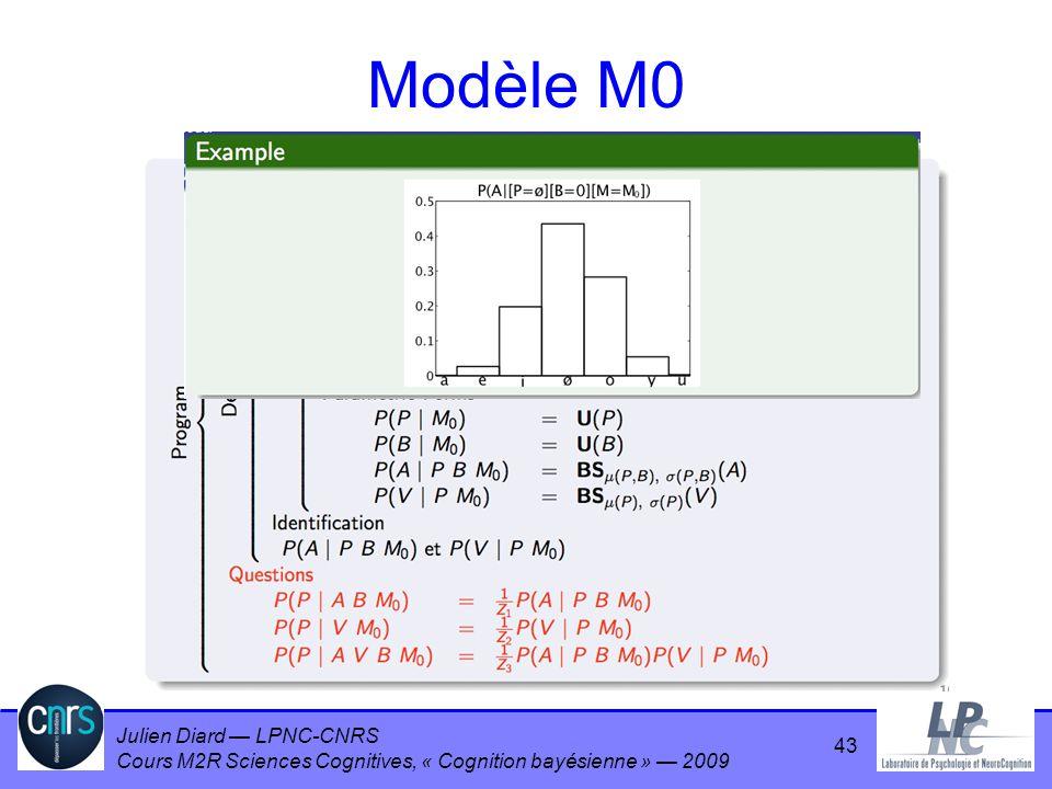 Modèle M0