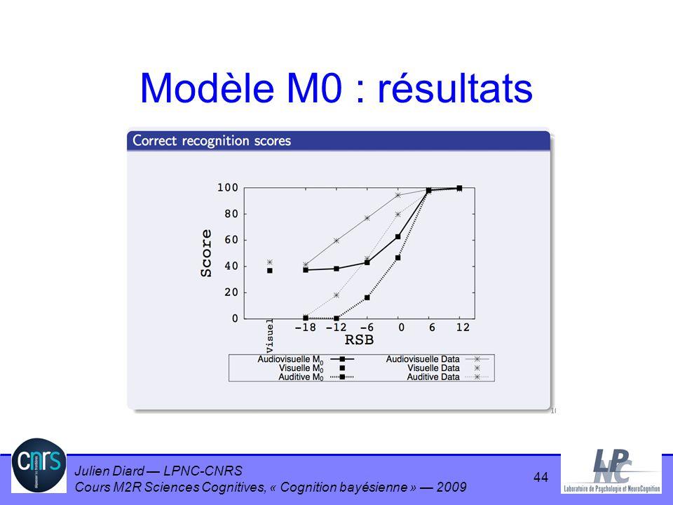 Modèle M0 : résultats