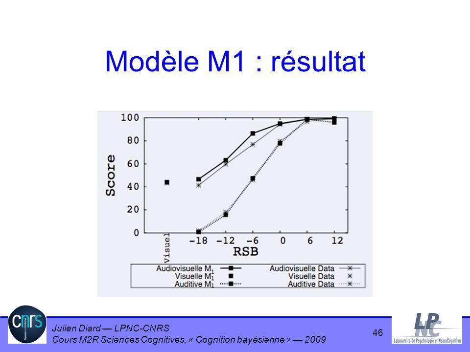 Modèle M1 : résultat
