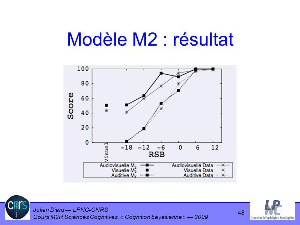 Modèle M2 : résultat
