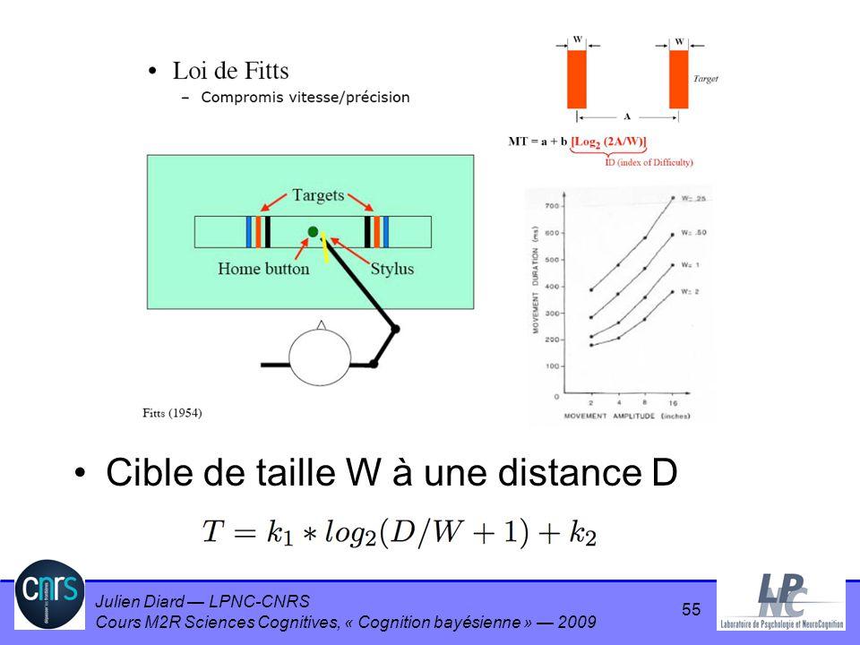 Cible de taille W à une distance D