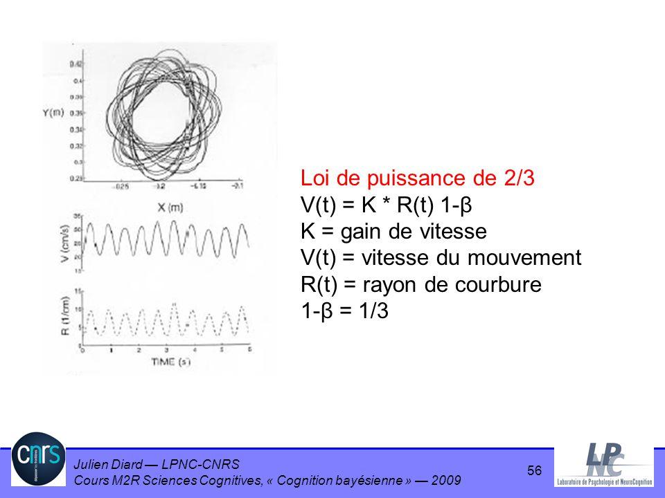Loi de puissance de 2/3 V(t) = K * R(t) 1-β. K = gain de vitesse. V(t) = vitesse du mouvement. R(t) = rayon de courbure.