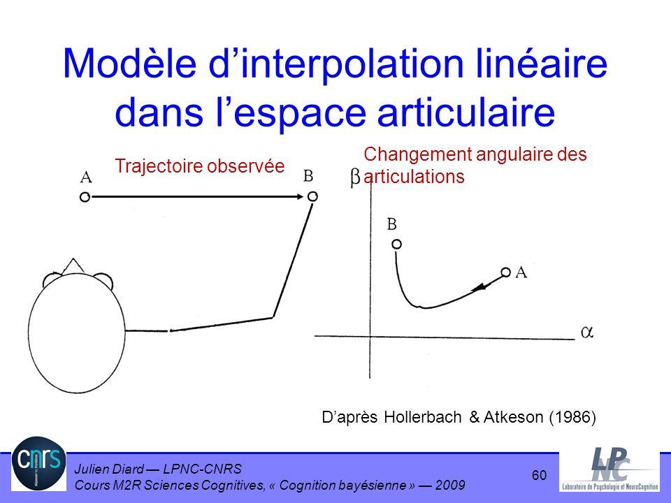 Modèle d'interpolation linéaire dans l'espace articulaire