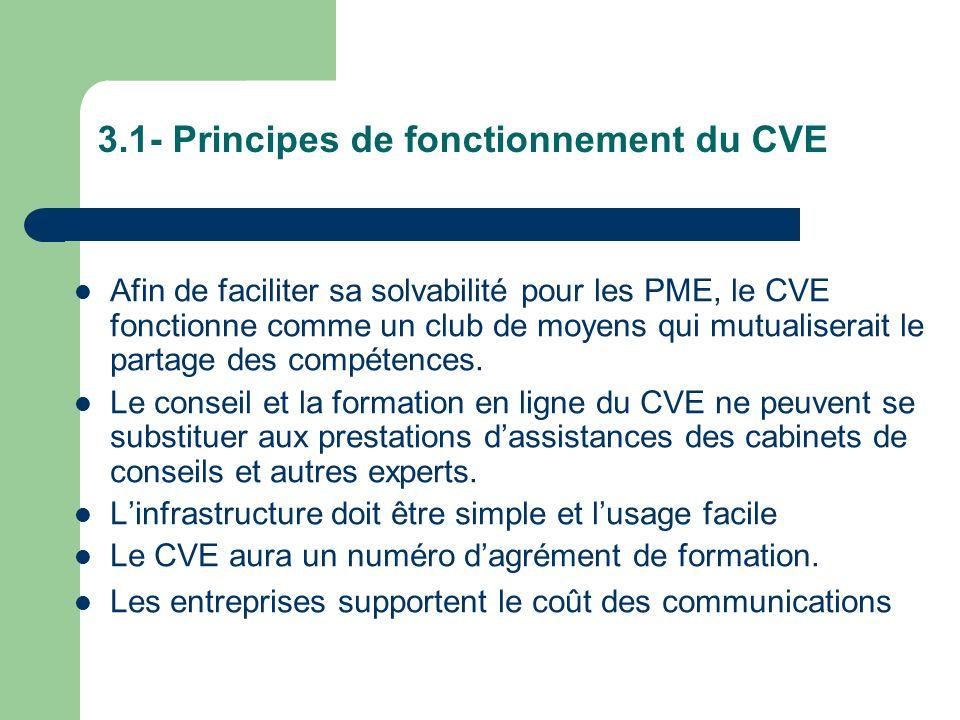 3.1- Principes de fonctionnement du CVE