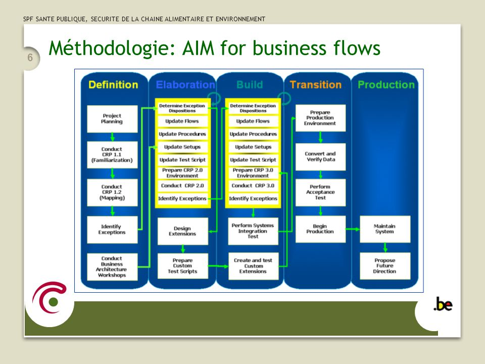 Méthodologie: AIM for business flows