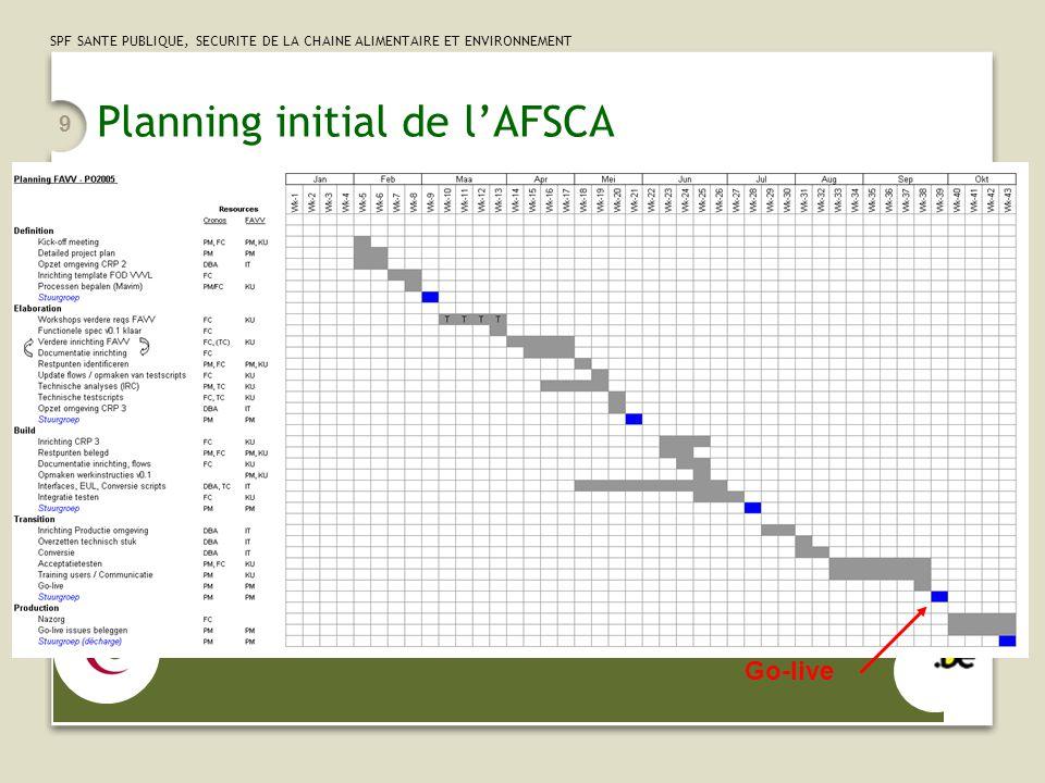 Planning initial de l'AFSCA