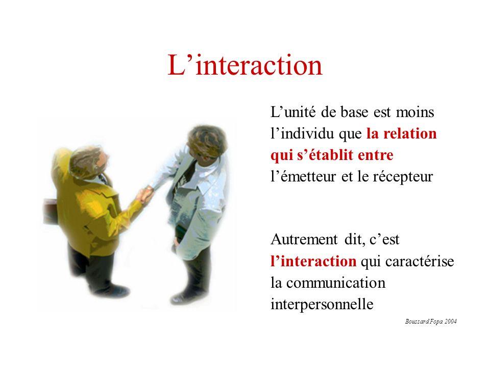 L'interaction L'unité de base est moins l'individu que la relation qui s'établit entre l'émetteur et le récepteur.